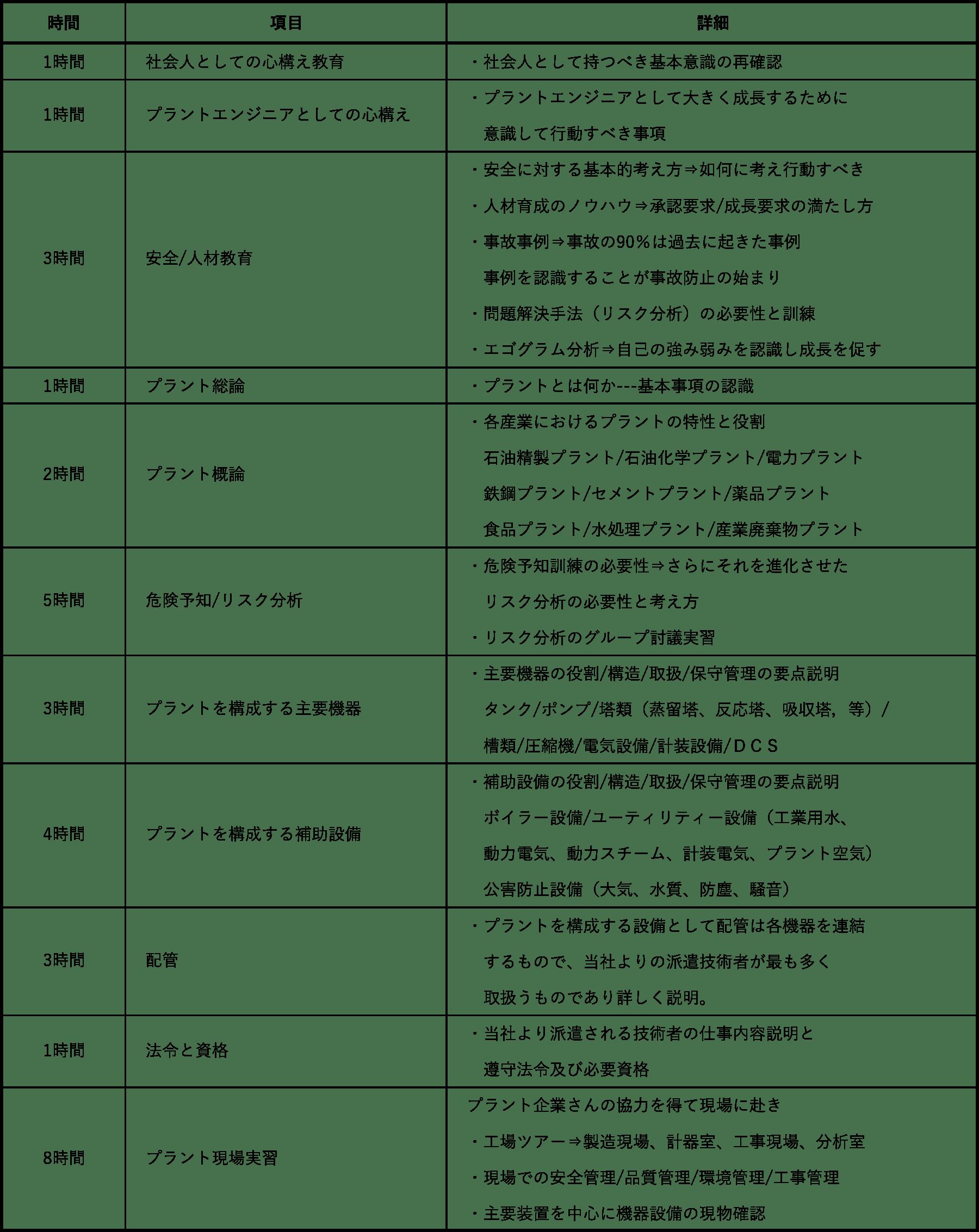 カリキュラム例